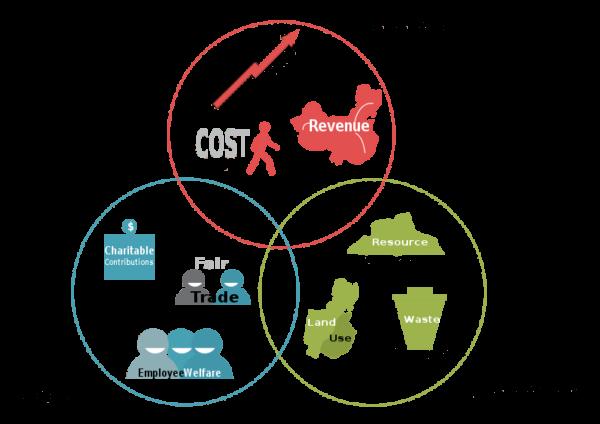 Infographic on the economic, social, environmental triple bottom line